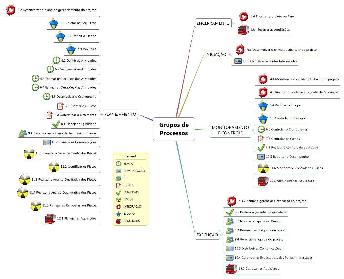 Mapa Mental de Gerenciamento de Projetos - Grupos de Processos