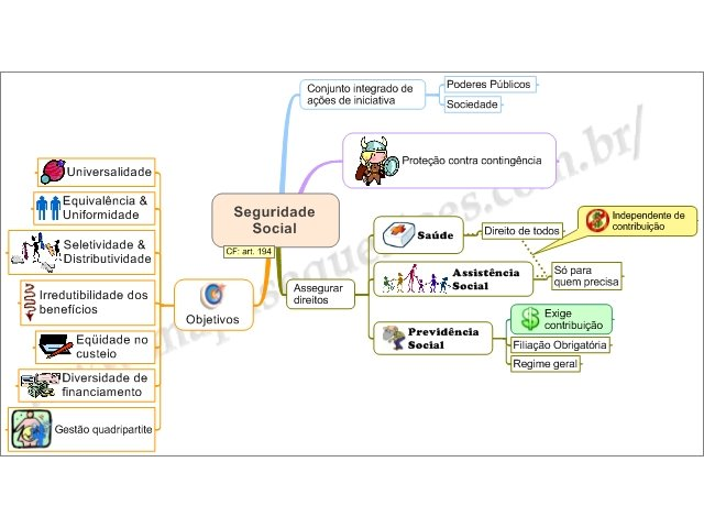 Mapa Mental de Direito Previdenciário - Seguridade Social
