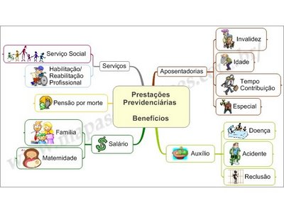 Mapa Mental de Direito Previdenciário - Benefícios