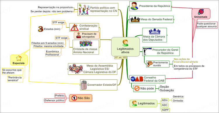 Mapa Mental de Direito Constitucional - Legitimados Ativos