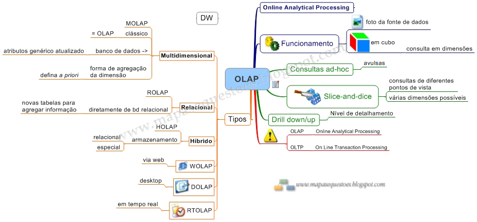 Mapa Mental de Data Warehouse - OLAP