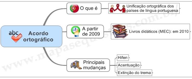 Mapa Mental de Português - Acordo Ortográfico