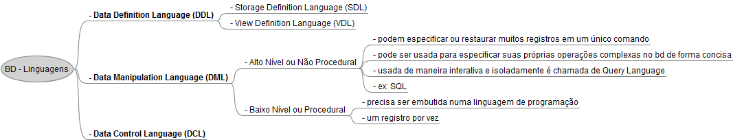Mapa Mental de Banco de Dados - Linguagens DDL, DML e DCL