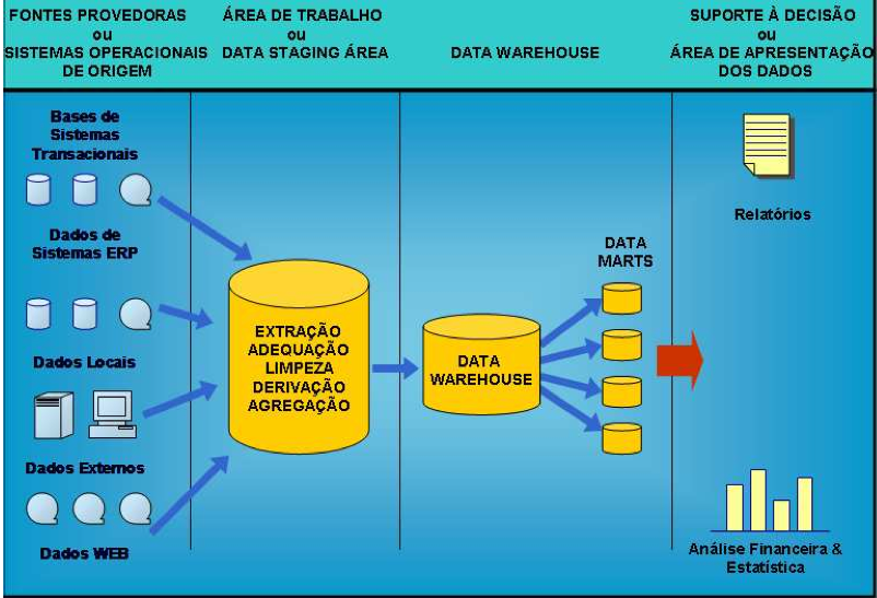 Processos de Data Warehouse