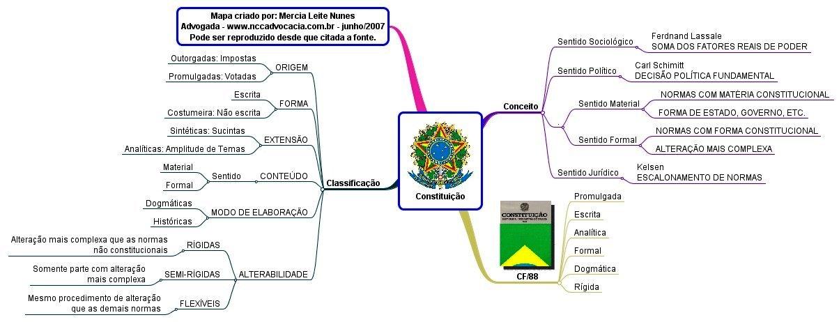 Mapa Mental de Direito Constitucional - Constituição de 1988