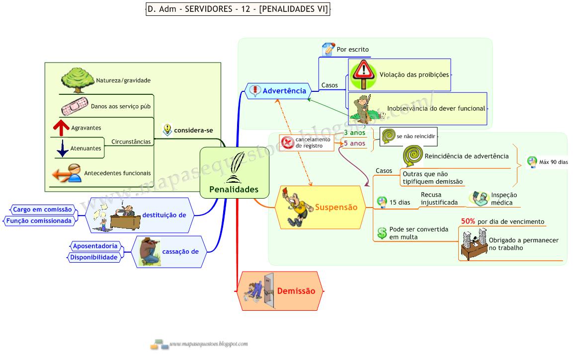 Mapa Mental de Direito Administrativo - Servidores - Penalidades