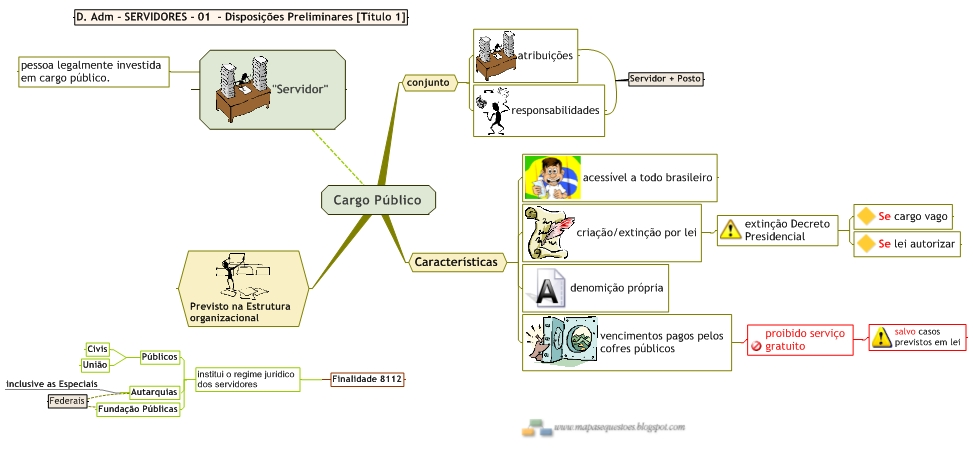 Mapa Mental de Direito Administrativo - Cargo Público