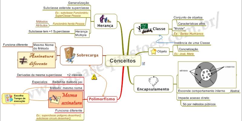 Mapa Mental de Desenvolvimento - Conceitos Fundamentais de OO