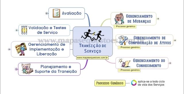 Mapa Mental de ITIL v3 - Transição de Serviço