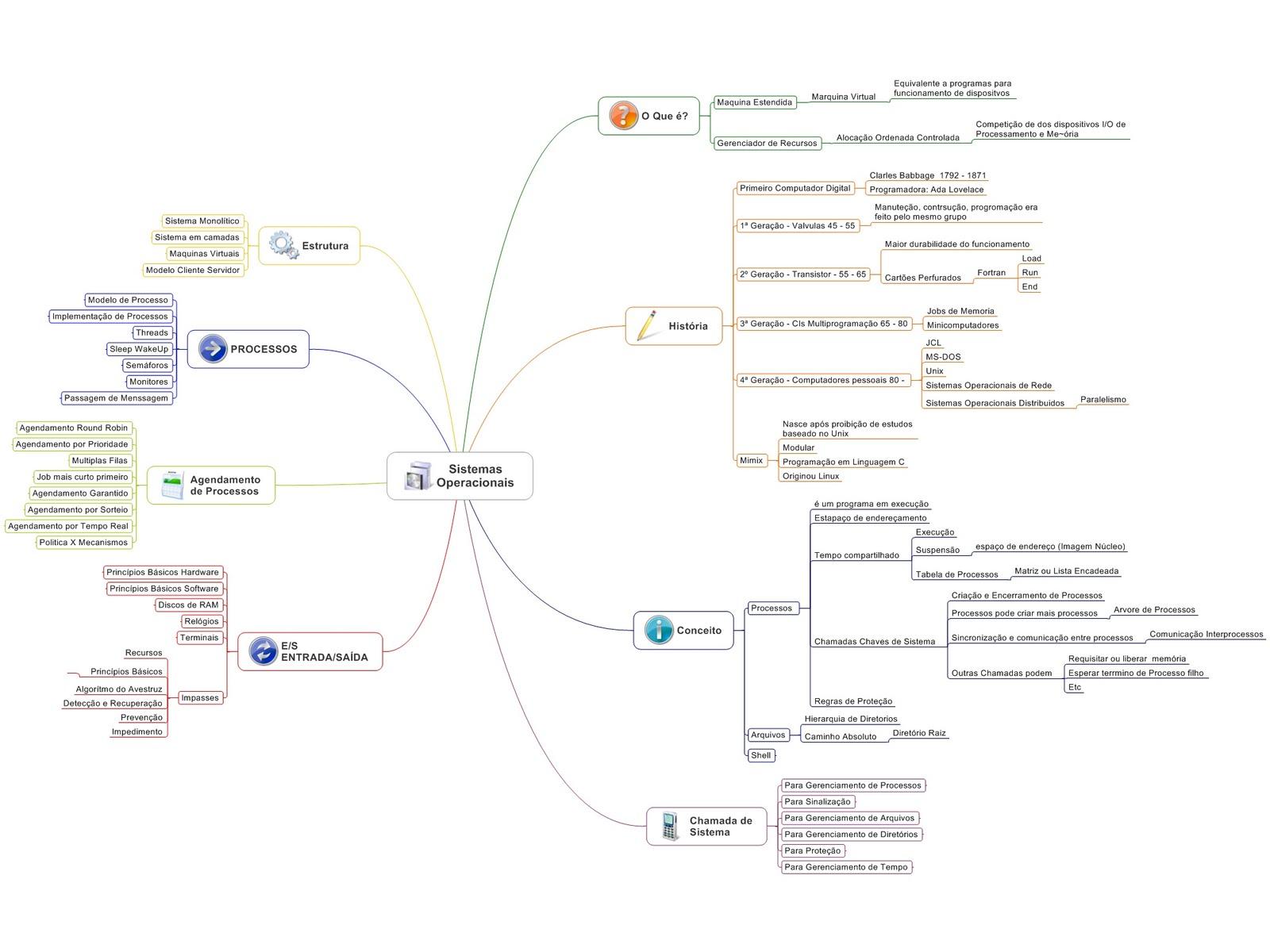 Mapa Mental de Sistemas Operacionais - Visão Geral