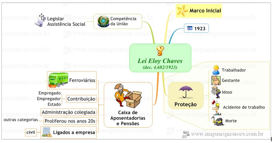 Mapa Mental de Direito Previdenciário - Lei Eloy Chaves - Decreto 4.682/1923