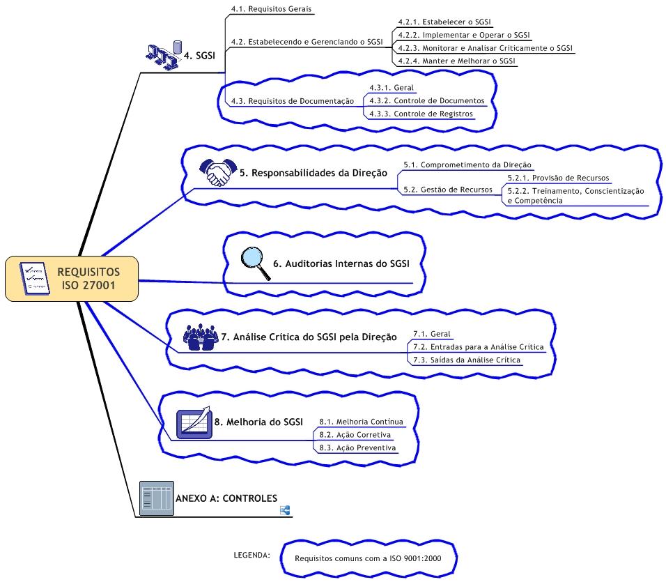 Mapa Mental de Segurança da Informação - Requisitos da ISO 27001