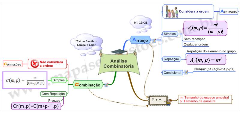 Mapa Mental de Raciocínio Lógico - Análise Combinatória