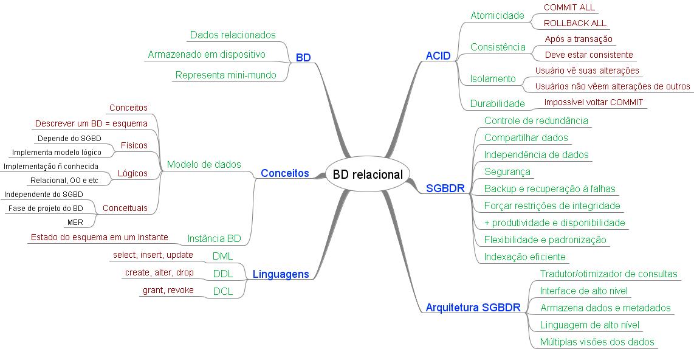 Mapa Mental de BD - Banco de Dados Relacional