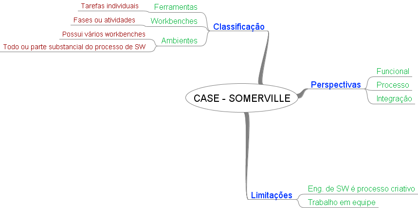 Mapa Mental de CASE - Livro de Sommerville