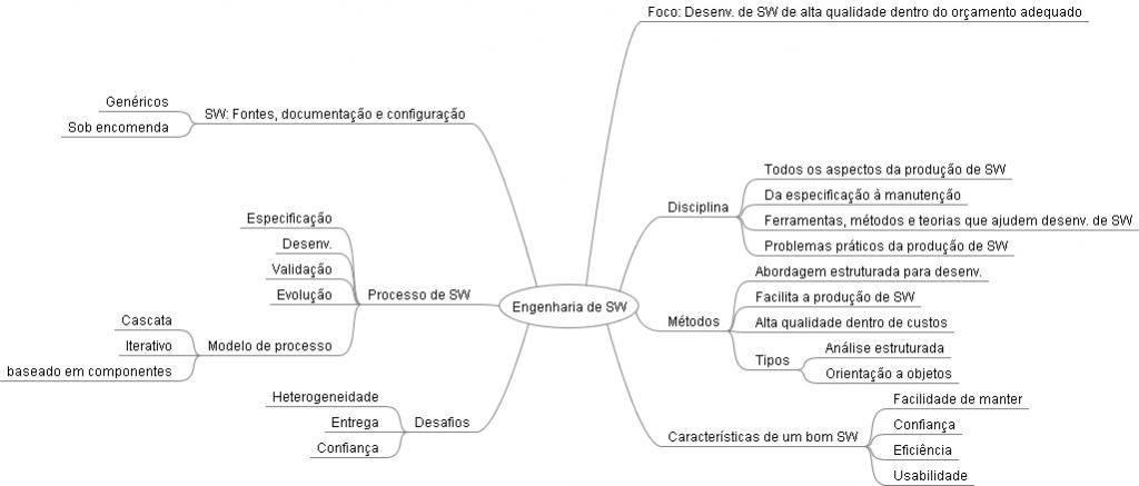 Mapa Mental de Engenharia de Software - Conceitos