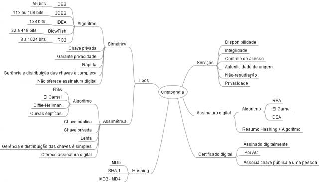 Mapa Mental de Segurança da Informação - Criptografia