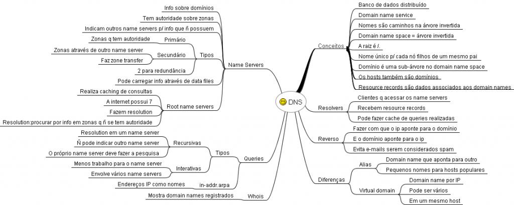 Mapa Mental de Redes de Computadores - DNS