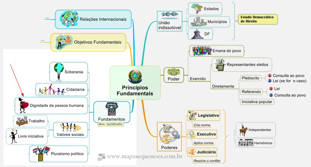 Mapa Mental de Direito Constitucional - Princípios Fundamentais