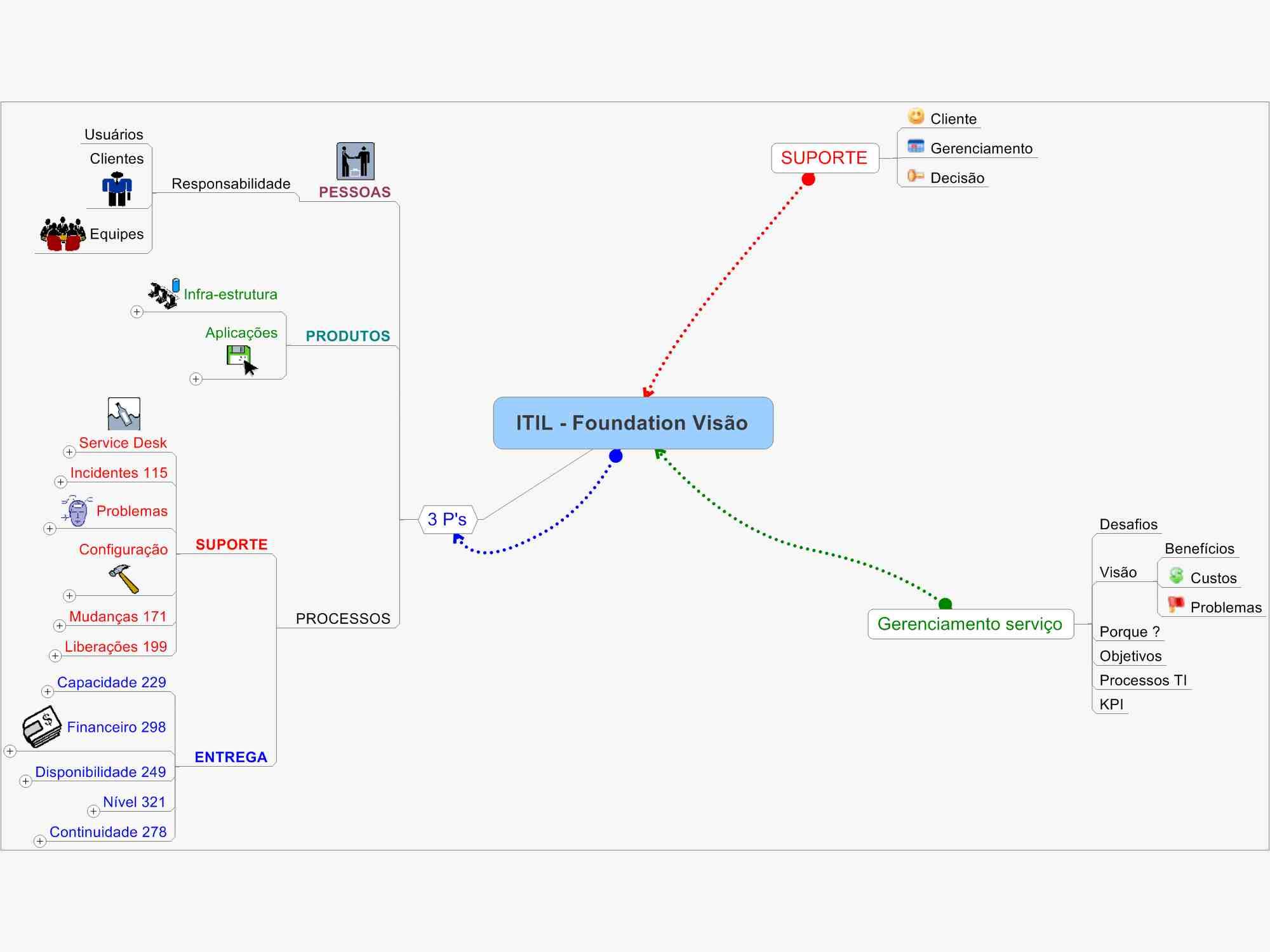 Mapa Mental de ITIL v3 Foundation - Visão Geral