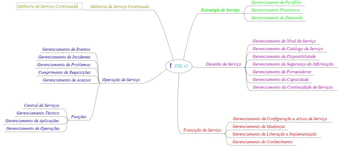 Mapa Mental de ITIL v3 - Componentes do Ciclo de Vida do Serviço