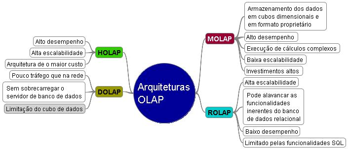 Mapa Mental de Data Warehouse - Arquiteturas OLAP