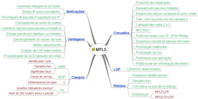 Mapa Mental de Redes de Computadores - MPLS