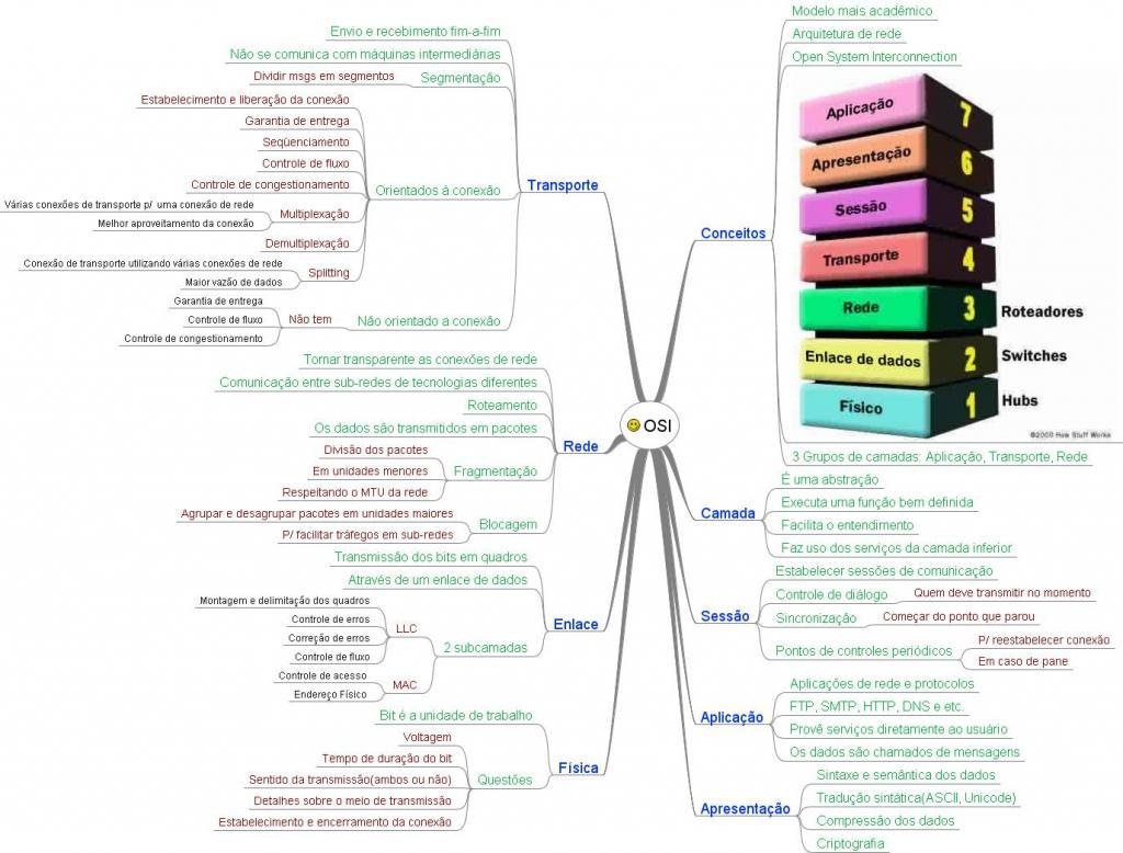 Mapa Mental de Redes de Computadores - Modelo OSI