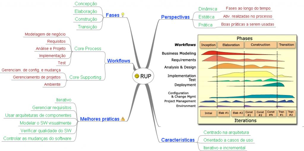 Mapa Mental de Engenharia de Software - RUP