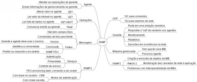 Mapa Mental de Redes de Computadores - SNMP