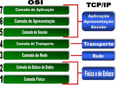 Modelo OSI e TCP/IP