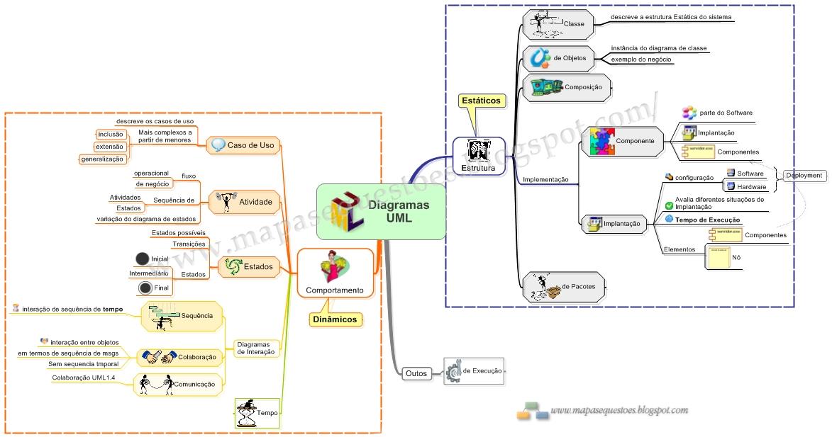 UML - Detalhes dos Diagramas