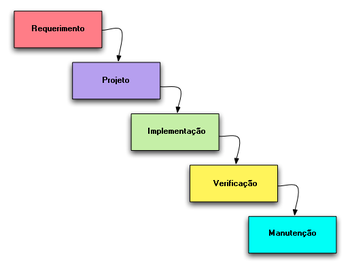 Modelos de ciclo de vida diego mac do for Waterfall phases