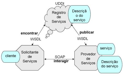 Componentes ba ?sicos da arquitetura do Web Service