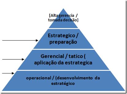 Pirâmide de Classificação dos Sistemas de Informação