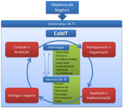 Estrutura do COBIT