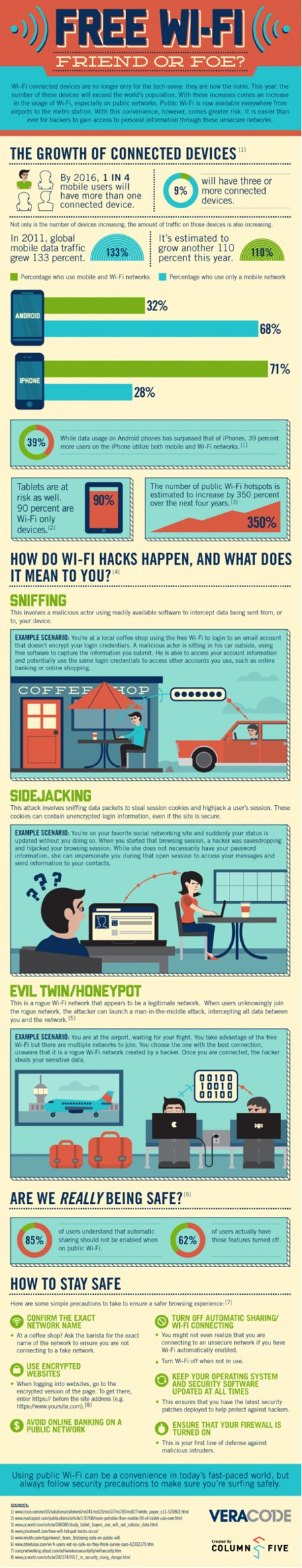 Infográfico Wi-Fi Segurança