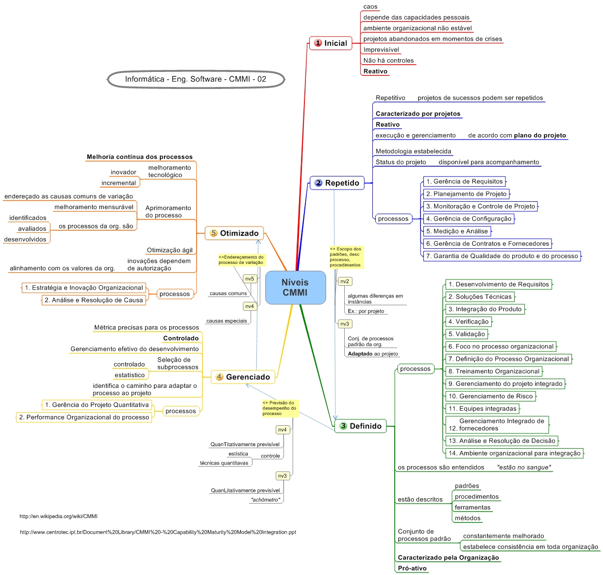 Mapa Mental de CMMI - Níveis e Processos