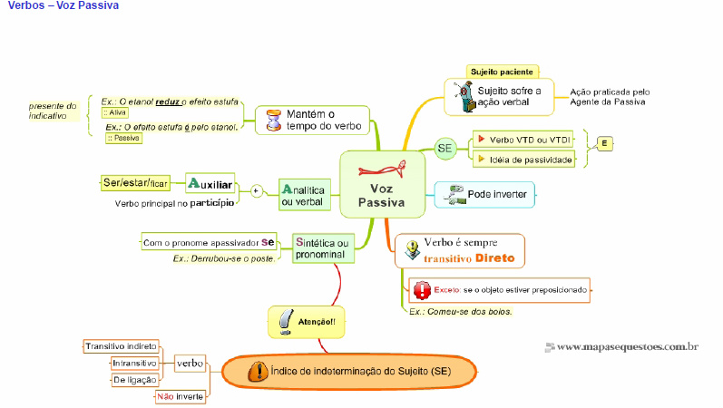 Mapa Mental de Português - Voz Passiva