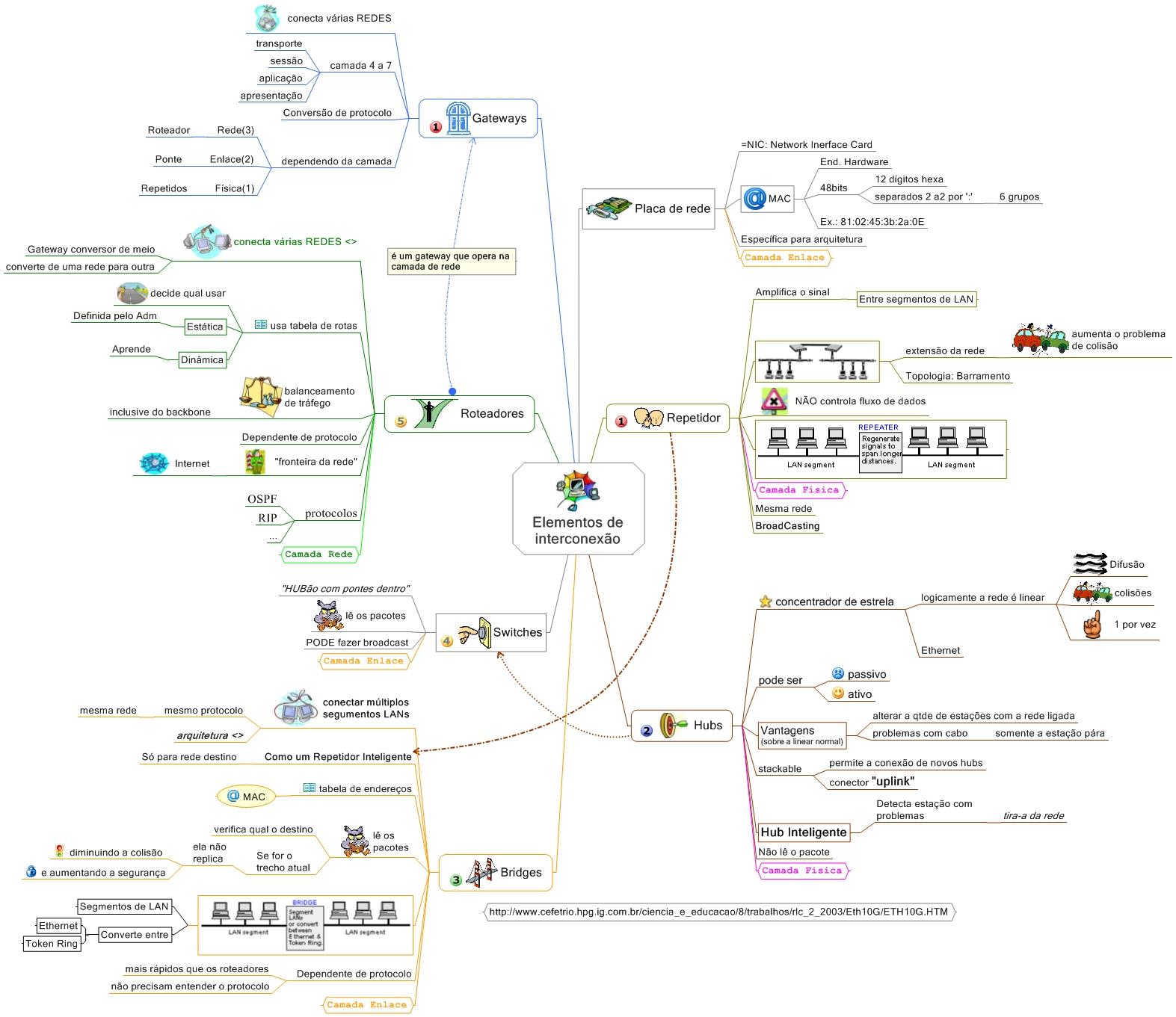 Mapa Mental de Redes de Computadores - Elementos de Interconexão de Redes