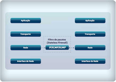 Filtro de pacotes no contexto da pilha TCP/IP