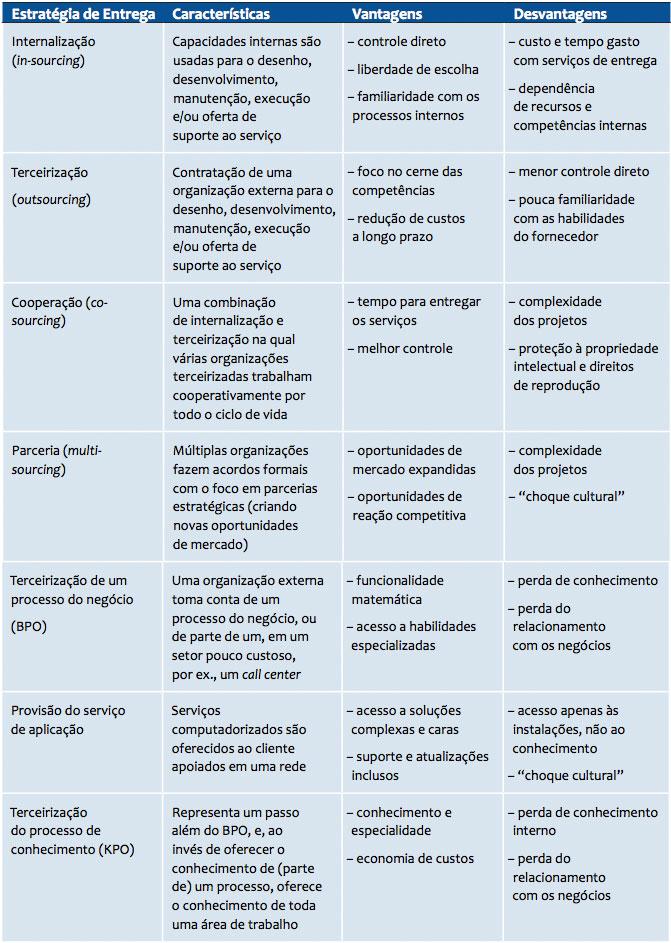 Terceirização no servico publicoanalise dos contratos licitos e ilicitos 3